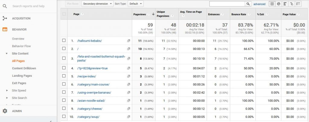 Discovering your most popular pages in Google Analytics